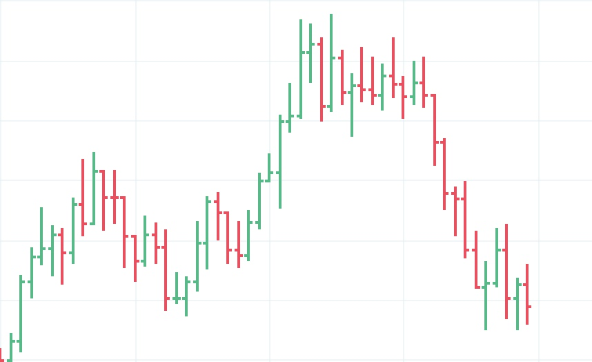 How to read a candlestick chart