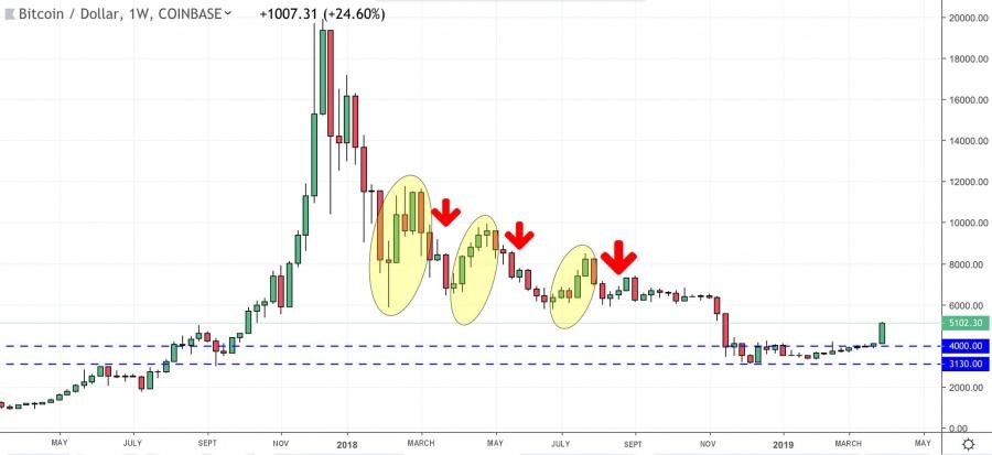 La baisse du Bitcoin en 2018