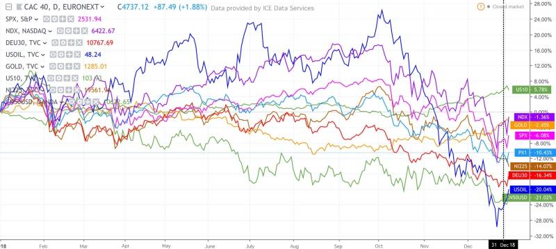 market analysis 2019