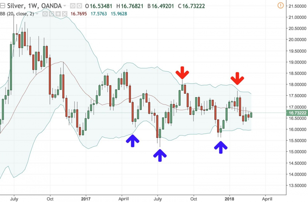 Example of Bollinger Bands on silver