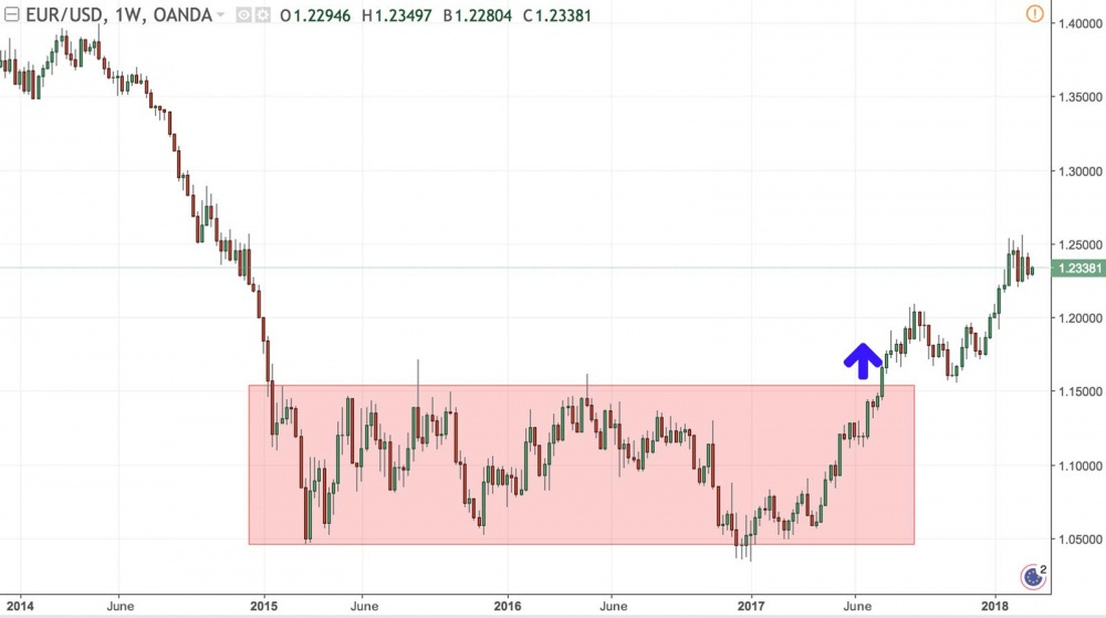 Example of an ascending breakout on EURUSD