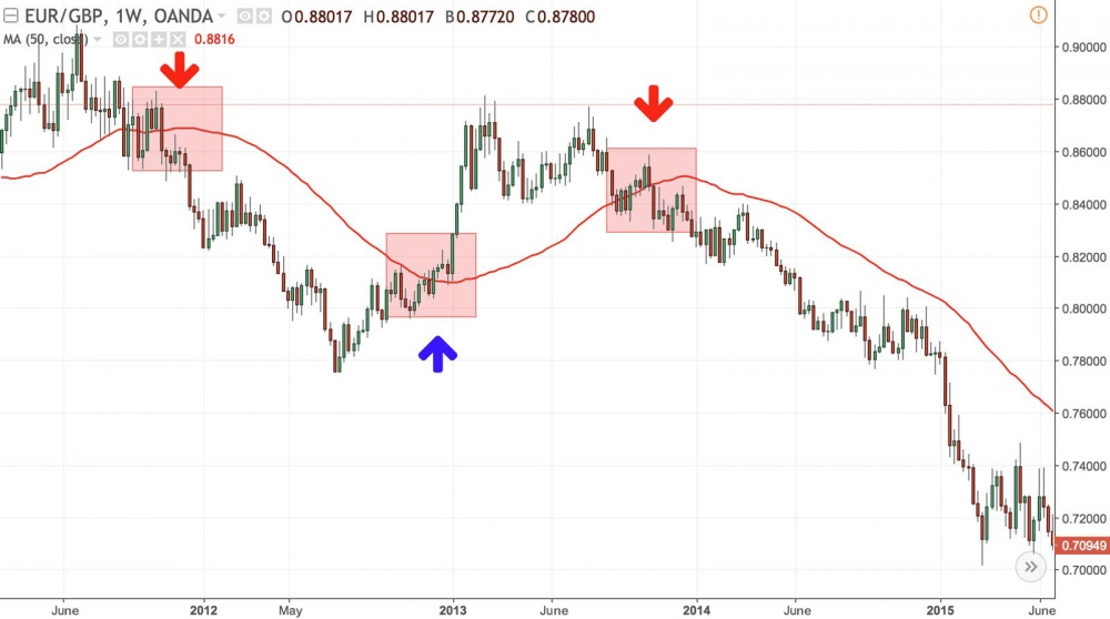 Example of a moving average strategy on EURGBP